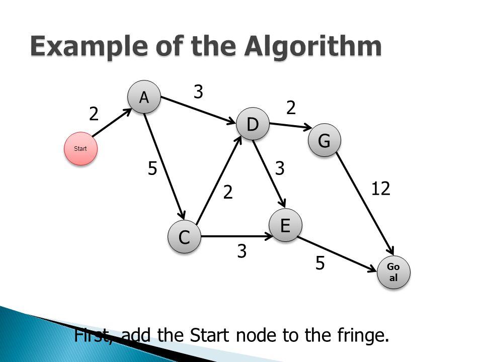 First, add the Start node to the fringe. Start A A C C E E D D G G Go al 2 5 3 2 3 5 3 12 2
