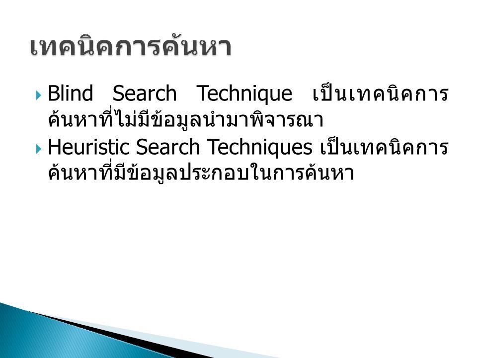  Blind Search Technique เป็นเทคนิคการ ค้นหาที่ไม่มีข้อมูลนำมาพิจารณา  Heuristic Search Techniques เป็นเทคนิคการ ค้นหาที่มีข้อมูลประกอบในการค้นหา