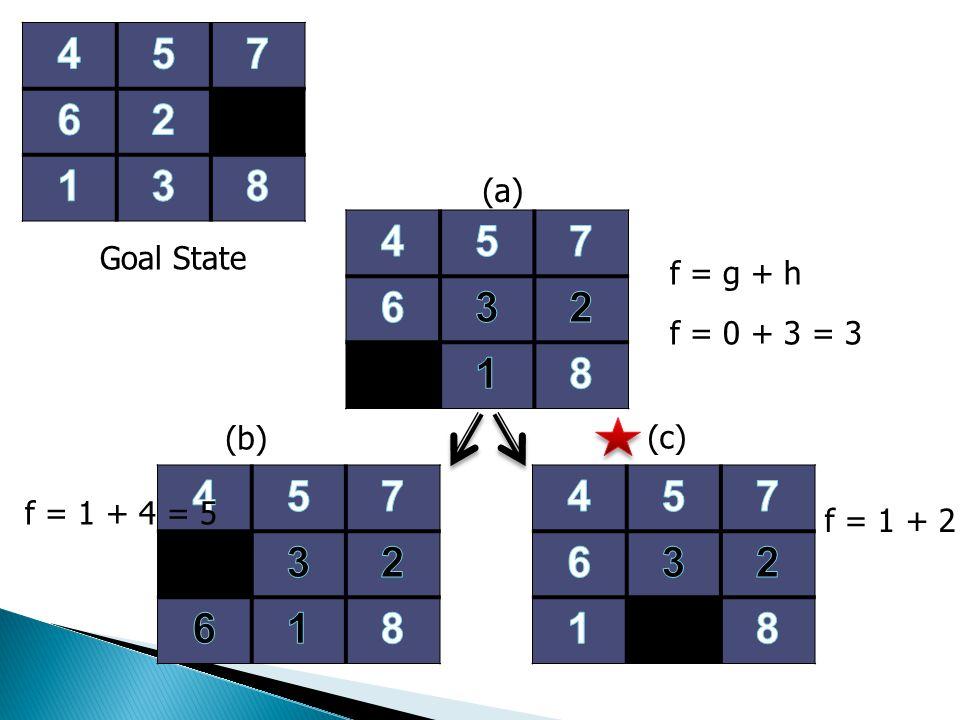 Goal State (a) f = g + h f = 0 + 3 = 3 (b) (c) f = 1 + 4 = 5 f = 1 + 2 = 3