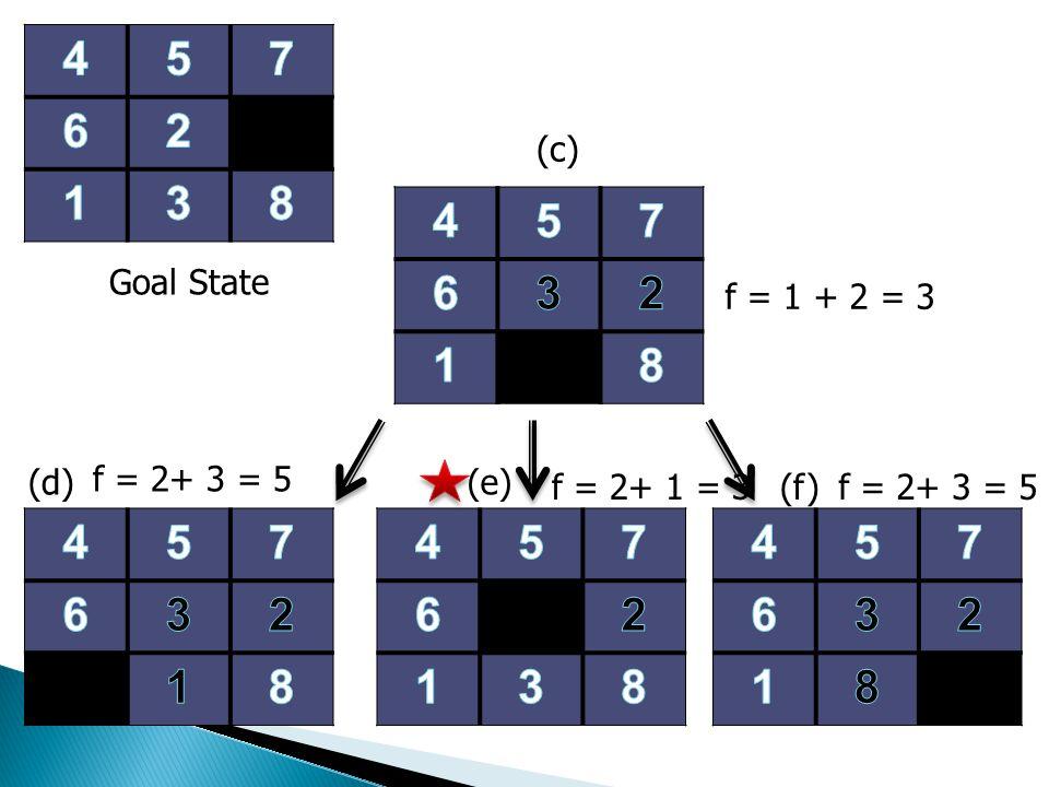 (d) (f) f = 2+ 3 = 5 f = 1 + 2 = 3 Goal State (c) (e) f = 2+ 1 = 3f = 2+ 3 = 5
