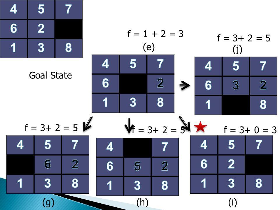 (g)(i) f = 3+ 2 = 5 f = 1 + 2 = 3 Goal State (e) (h) f = 3+ 2 = 5f = 3+ 0 = 3 f = 3+ 2 = 5 (j)