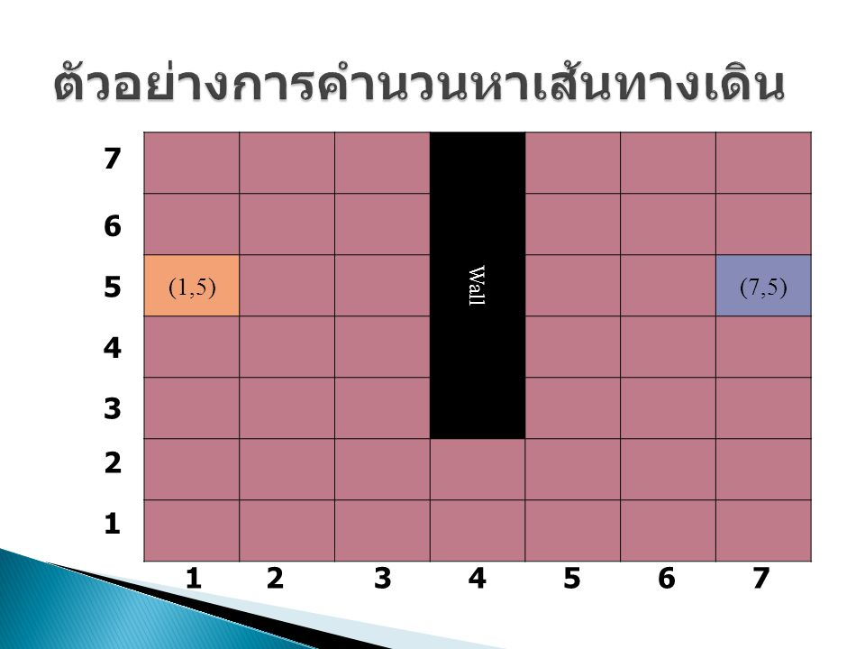 Wall (1,5)(7,5) 7 6 5 4 3 2 1 1234567