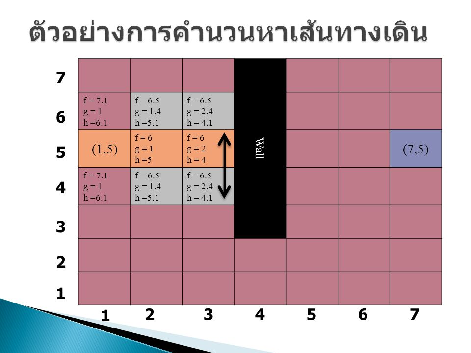 Wall f = 7.1 g = 1 h =6.1 f = 6.5 g = 1.4 h =5.1 f = 6.5 g = 2.4 h = 4.1 (1,5) f = 6 g = 1 h =5 f = 6 g = 2 h = 4 (7,5) f = 7.1 g = 1 h =6.1 f = 6.5 g = 1.4 h =5.1 f = 6.5 g = 2.4 h = 4.1 1 234567 7 6 5 4 3 2 1