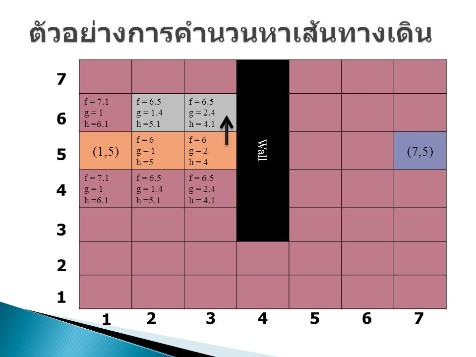 Wall f = 7.1 g = 1 h =6.1 f = 6.5 g = 1.4 h =5.1 f = 6.5 g = 2.4 h = 4.1 (1,5) f = 6 g = 1 h =5 f = 6 g = 2 h = 4 (7,5) f = 7.1 g = 1 h =6.1 f = 6.5 g