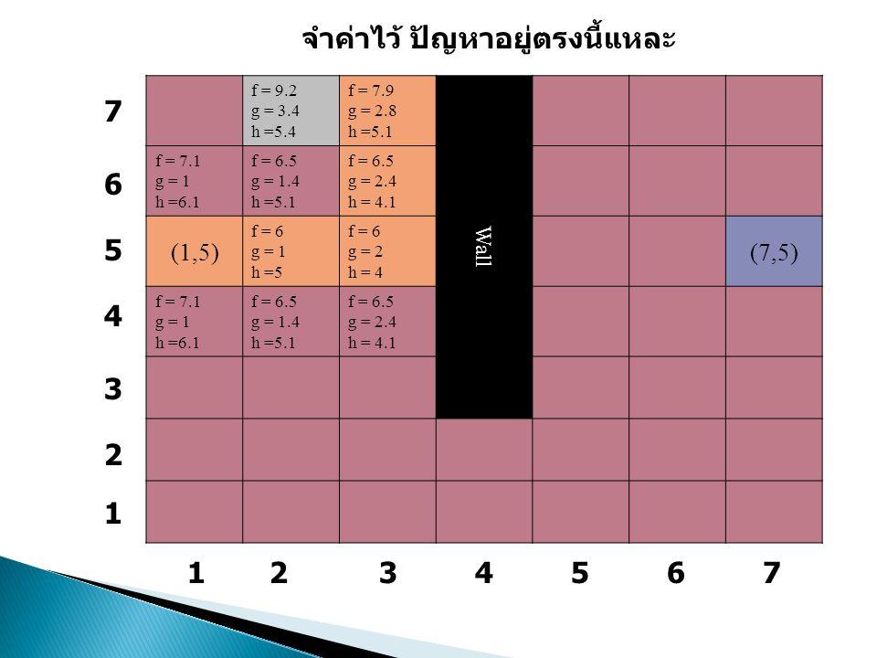 f = 9.2 g = 3.4 h =5.4 f = 7.9 g = 2.8 h =5.1 Wall f = 7.1 g = 1 h =6.1 f = 6.5 g = 1.4 h =5.1 f = 6.5 g = 2.4 h = 4.1 (1,5) f = 6 g = 1 h =5 f = 6 g = 2 h = 4 (7,5) f = 7.1 g = 1 h =6.1 f = 6.5 g = 1.4 h =5.1 f = 6.5 g = 2.4 h = 4.1 1234567 จำค่าไว้ ปัญหาอยู่ตรงนี้แหละ 7 6 5 4 3 2 1
