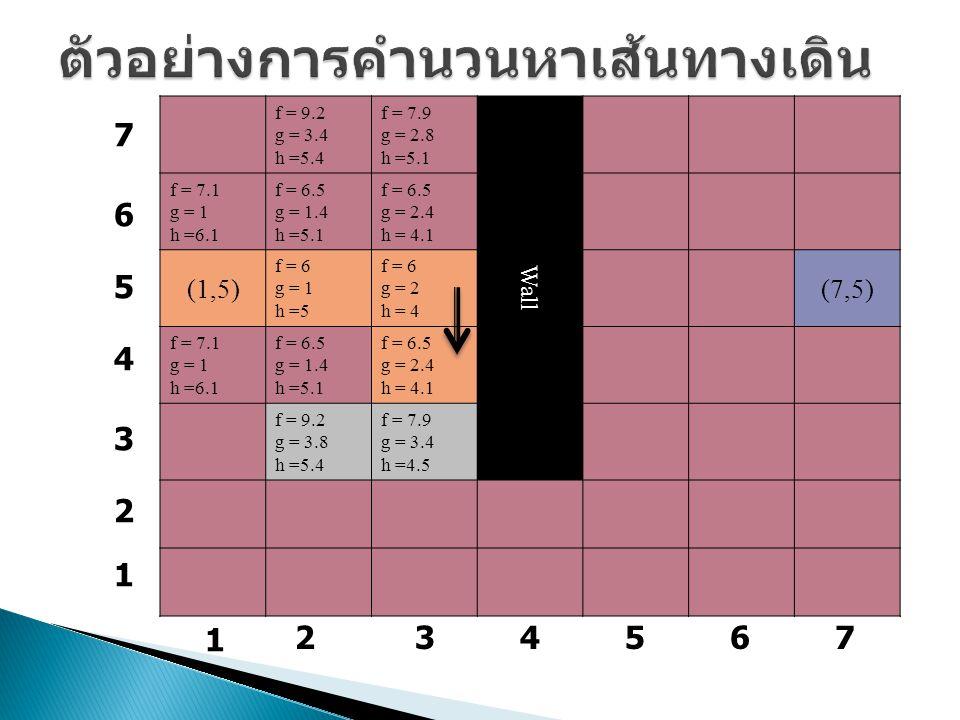 f = 9.2 g = 3.4 h =5.4 f = 7.9 g = 2.8 h =5.1 Wall f = 7.1 g = 1 h =6.1 f = 6.5 g = 1.4 h =5.1 f = 6.5 g = 2.4 h = 4.1 (1,5) f = 6 g = 1 h =5 f = 6 g = 2 h = 4 (7,5) f = 7.1 g = 1 h =6.1 f = 6.5 g = 1.4 h =5.1 f = 6.5 g = 2.4 h = 4.1 f = 9.2 g = 3.8 h =5.4 f = 7.9 g = 3.4 h =4.5 1 234567 7 6 5 4 3 2 1