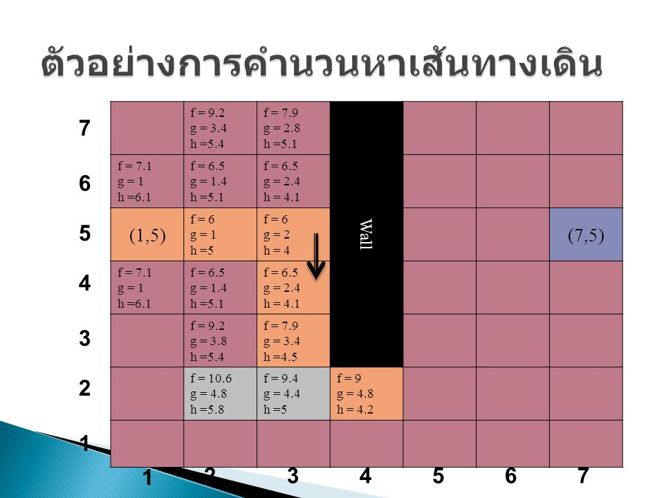 f = 9.2 g = 3.4 h =5.4 f = 7.9 g = 2.8 h =5.1 Wall f = 7.1 g = 1 h =6.1 f = 6.5 g = 1.4 h =5.1 f = 6.5 g = 2.4 h = 4.1 (1,5) f = 6 g = 1 h =5 f = 6 g = 2 h = 4 (7,5) f = 7.1 g = 1 h =6.1 f = 6.5 g = 1.4 h =5.1 f = 6.5 g = 2.4 h = 4.1 f = 9.2 g = 3.8 h =5.4 f = 7.9 g = 3.4 h =4.5 f = 10.6 g = 4.8 h =5.8 f = 9.4 g = 4.4 h =5 f = 9 g = 4.8 h = 4.2 1 234567 7 6 5 4 3 2 1