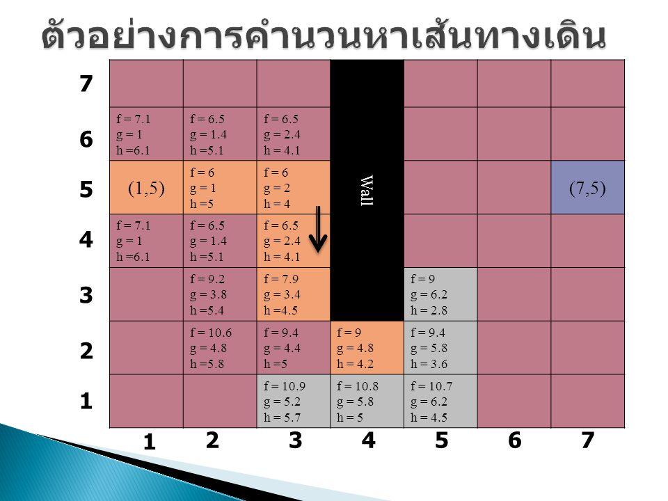 Wall f = 7.1 g = 1 h =6.1 f = 6.5 g = 1.4 h =5.1 f = 6.5 g = 2.4 h = 4.1 (1,5) f = 6 g = 1 h =5 f = 6 g = 2 h = 4 (7,5) f = 7.1 g = 1 h =6.1 f = 6.5 g = 1.4 h =5.1 f = 6.5 g = 2.4 h = 4.1 f = 9.2 g = 3.8 h =5.4 f = 7.9 g = 3.4 h =4.5 f = 9 g = 6.2 h = 2.8 f = 10.6 g = 4.8 h =5.8 f = 9.4 g = 4.4 h =5 f = 9 g = 4.8 h = 4.2 f = 9.4 g = 5.8 h = 3.6 f = 10.9 g = 5.2 h = 5.7 f = 10.8 g = 5.8 h = 5 f = 10.7 g = 6.2 h = 4.5 1 234567 7 6 5 4 3 2 1