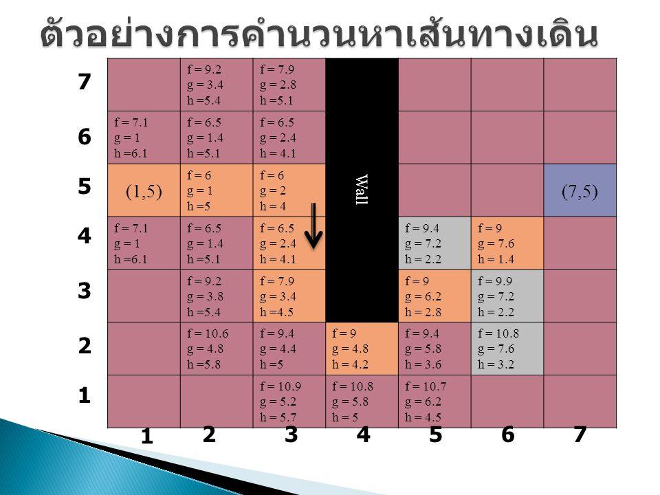 f = 9.2 g = 3.4 h =5.4 f = 7.9 g = 2.8 h =5.1 Wall f = 7.1 g = 1 h =6.1 f = 6.5 g = 1.4 h =5.1 f = 6.5 g = 2.4 h = 4.1 (1,5) f = 6 g = 1 h =5 f = 6 g = 2 h = 4 (7,5) f = 7.1 g = 1 h =6.1 f = 6.5 g = 1.4 h =5.1 f = 6.5 g = 2.4 h = 4.1 f = 9.4 g = 7.2 h = 2.2 f = 9 g = 7.6 h = 1.4 f = 9.2 g = 3.8 h =5.4 f = 7.9 g = 3.4 h =4.5 f = 9 g = 6.2 h = 2.8 f = 9.9 g = 7.2 h = 2.2 f = 10.6 g = 4.8 h =5.8 f = 9.4 g = 4.4 h =5 f = 9 g = 4.8 h = 4.2 f = 9.4 g = 5.8 h = 3.6 f = 10.8 g = 7.6 h = 3.2 f = 10.9 g = 5.2 h = 5.7 f = 10.8 g = 5.8 h = 5 f = 10.7 g = 6.2 h = 4.5 1 234567 7 6 5 4 3 2 1