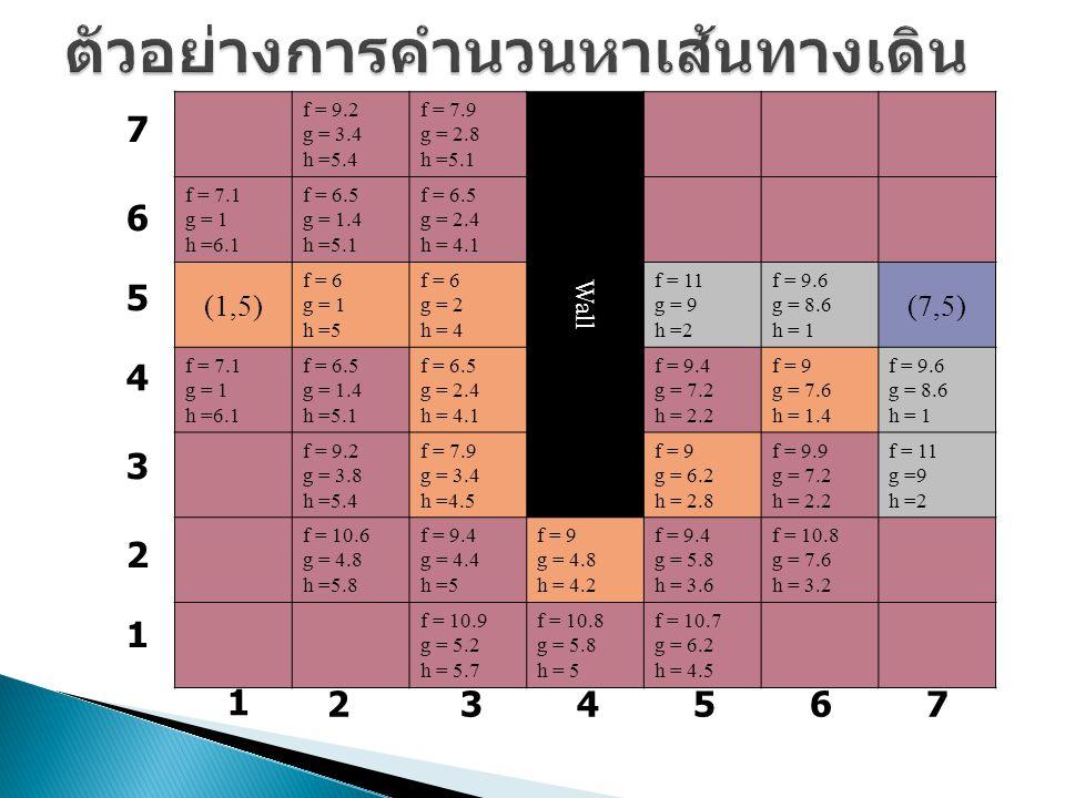 f = 9.2 g = 3.4 h =5.4 f = 7.9 g = 2.8 h =5.1 Wall f = 7.1 g = 1 h =6.1 f = 6.5 g = 1.4 h =5.1 f = 6.5 g = 2.4 h = 4.1 (1,5) f = 6 g = 1 h =5 f = 6 g = 2 h = 4 f = 11 g = 9 h =2 f = 9.6 g = 8.6 h = 1 (7,5) f = 7.1 g = 1 h =6.1 f = 6.5 g = 1.4 h =5.1 f = 6.5 g = 2.4 h = 4.1 f = 9.4 g = 7.2 h = 2.2 f = 9 g = 7.6 h = 1.4 f = 9.6 g = 8.6 h = 1 f = 9.2 g = 3.8 h =5.4 f = 7.9 g = 3.4 h =4.5 f = 9 g = 6.2 h = 2.8 f = 9.9 g = 7.2 h = 2.2 f = 11 g =9 h =2 f = 10.6 g = 4.8 h =5.8 f = 9.4 g = 4.4 h =5 f = 9 g = 4.8 h = 4.2 f = 9.4 g = 5.8 h = 3.6 f = 10.8 g = 7.6 h = 3.2 f = 10.9 g = 5.2 h = 5.7 f = 10.8 g = 5.8 h = 5 f = 10.7 g = 6.2 h = 4.5 1 234567 7 6 5 4 3 2 1