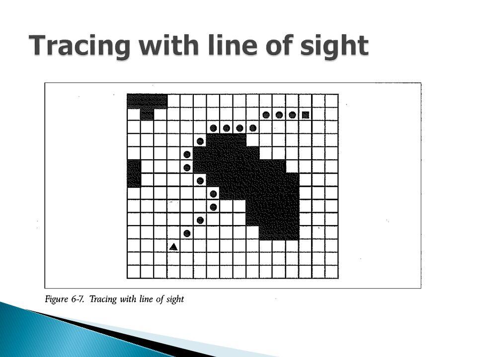 Initial StateGoal State ตัวอย่างปัญหาเกมส์ 8- Puzzle Initial state: สถานะเริ่มต้นให้มีตาแหน่งที่วาง ผิด 3 ตำแหน่ง Successor function: ขึ้น ลง ซ้าย และขวา Goal state: ตัวเลขทั้ง 8 ตัวที่วางอยู่ถูกต้องตาม กาหนด Path cost: การเคลื่อนที่ของช่องแต่ละช่อง นับเป็น 1