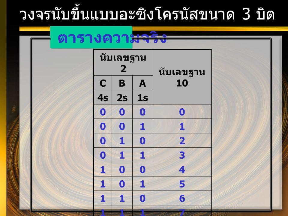 วงจรนับขึ้นแบบอะซิงโครนัสขนาด 3 บิต ตารางความจริง นับเลขฐาน 2 นับเลขฐาน 10 CBA 4s2s1s 0000 0011 0102 0113 1004 1015 1106 1117