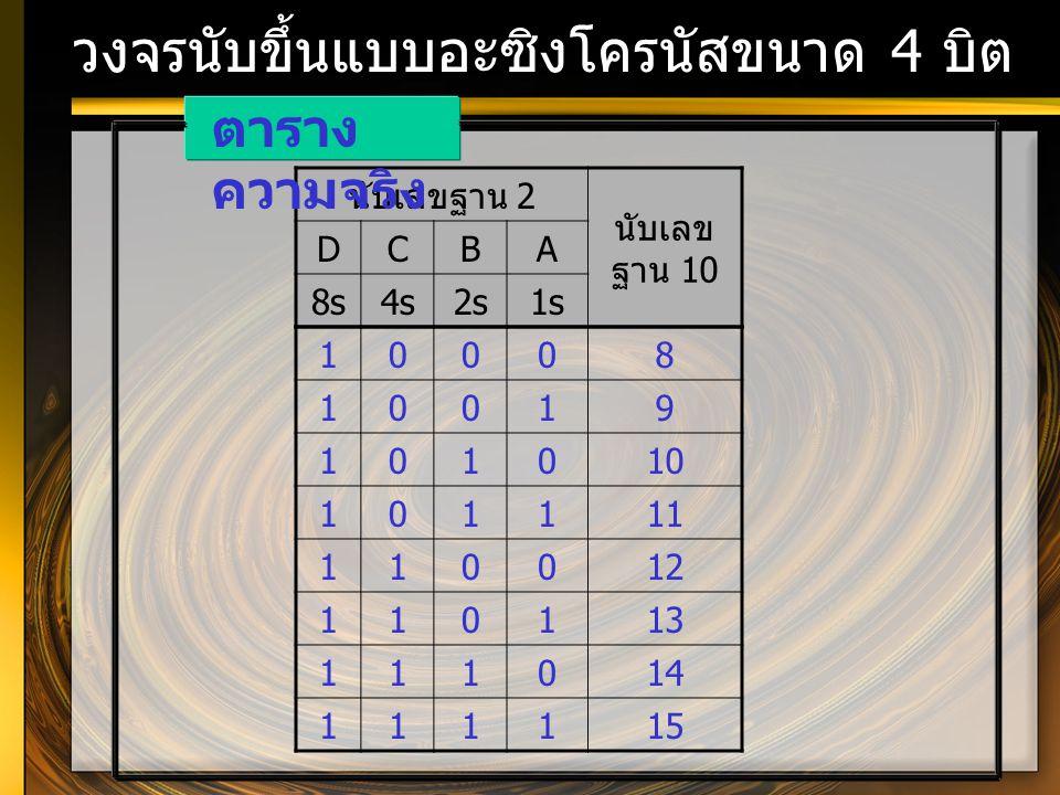 วงจรนับขึ้นแบบอะซิงโครนัสขนาด 4 บิต นับเลขฐาน 2 นับเลข ฐาน 10 DCBA 8s4s2s1s ตาราง ความจริง 10008 10019 101010 101111 110012 110113 111014 111115