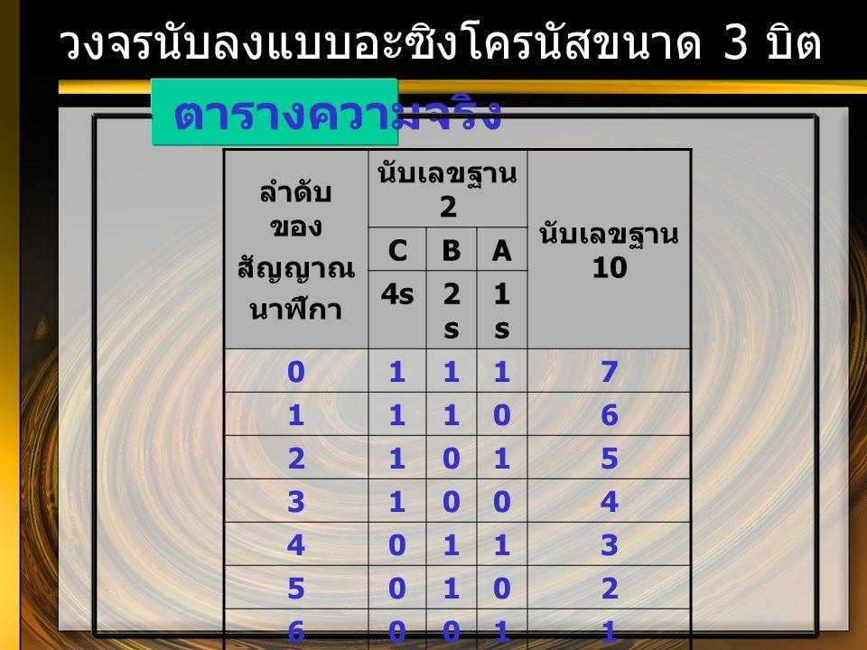 วงจรนับลงแบบอะซิงโครนัสขนาด 3 บิต ตารางความจริง ลำดับ ของ สัญญาณ นาฬิกา นับเลขฐาน 2 นับเลขฐาน 10 CBA 4s2s2s 1s1s 01117 11106 21015 31004 40113 50102 6