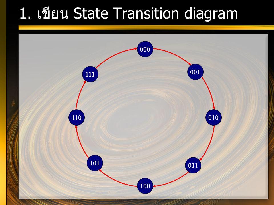 1. เขียน State Transition diagram 101 110 111 011 010 001 100 000