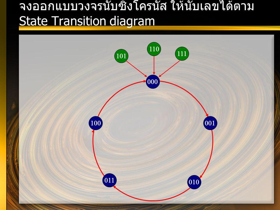 จงออกแบบวงจรนับซิงโครนัส ให้นับเลขได้ตาม State Transition diagram 011 100 010 001 000 101 110 111