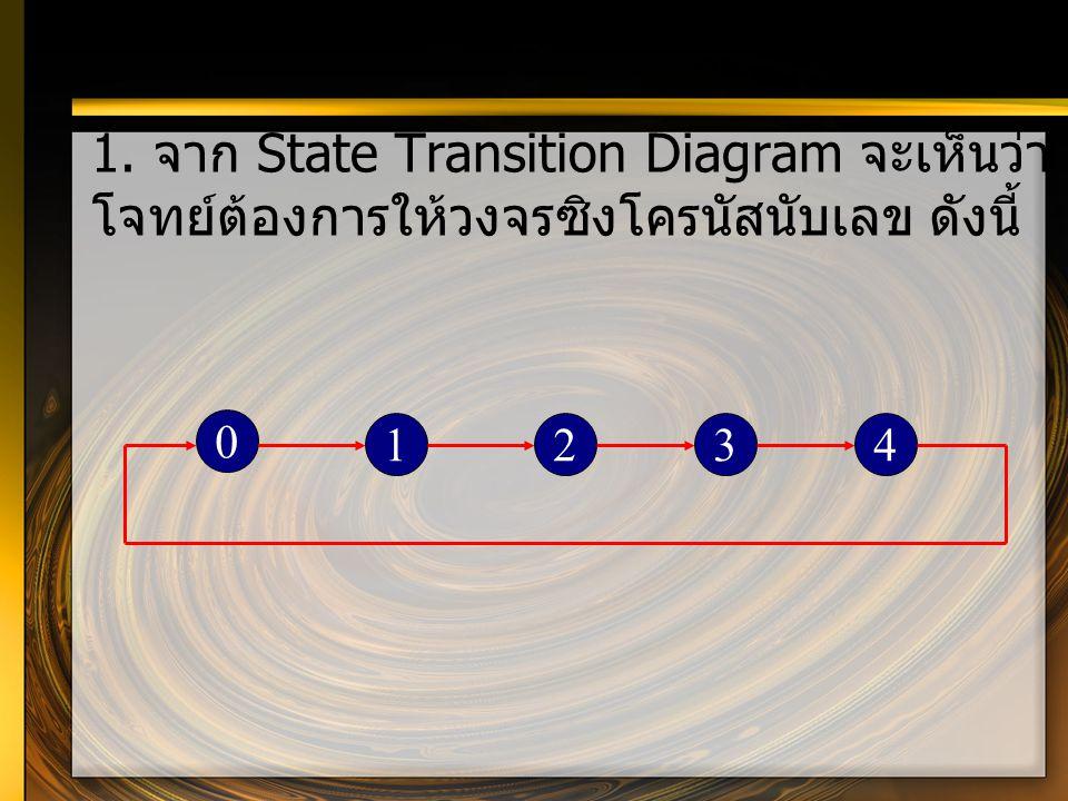 1. จาก State Transition Diagram จะเห็นว่า โจทย์ต้องการให้วงจรซิงโครนัสนับเลข ดังนี้ 0 1234