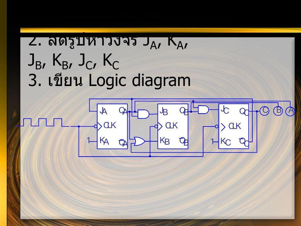 2. ลดรูปหาวงจร J A, K A, J B, K B, J C, K C 3. เขียน Logic diagram