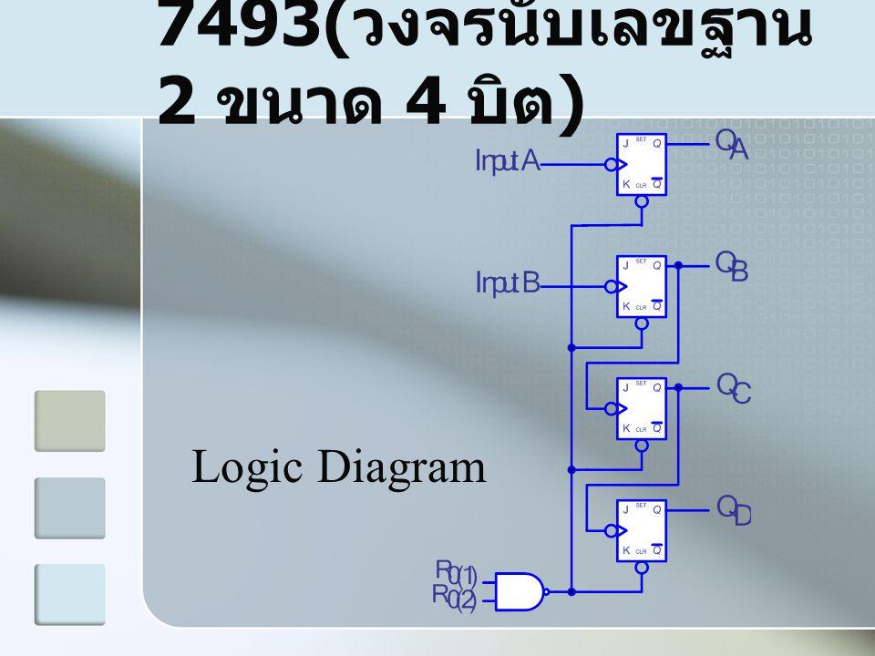 7493( วงจรนับเลขฐาน 2 ขนาด 4 บิต ) Logic Diagram