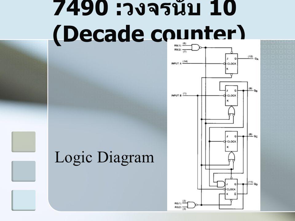 7490 : วงจรนับ 10 (Decade counter) Logic Diagram