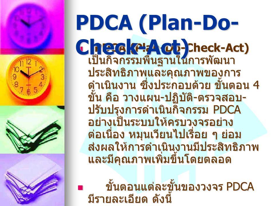 PDCA (Plan-Do-Check-Act) เป็นกิจกรรมพื้นฐานในการพัฒนา ประสิทธิภาพและคุณภาพของการ ดำเนินงาน ซึ่งประกอบด้วย ขั้นตอน 4 ขั้น คือ วางแผน - ปฏิบัติ - ตรวจสอ
