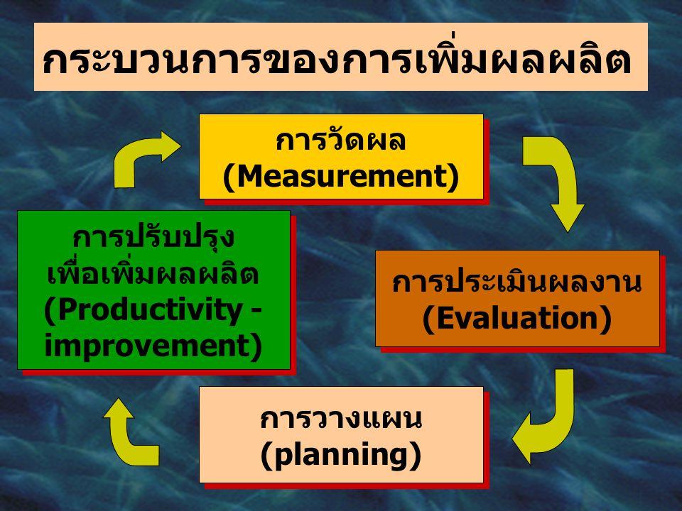 กระบวนการของการเพิ่มผลผลิต การวัดผล (Measurement) การวัดผล (Measurement) การประเมินผลงาน (Evaluation) การประเมินผลงาน (Evaluation) การวางแผน (planning