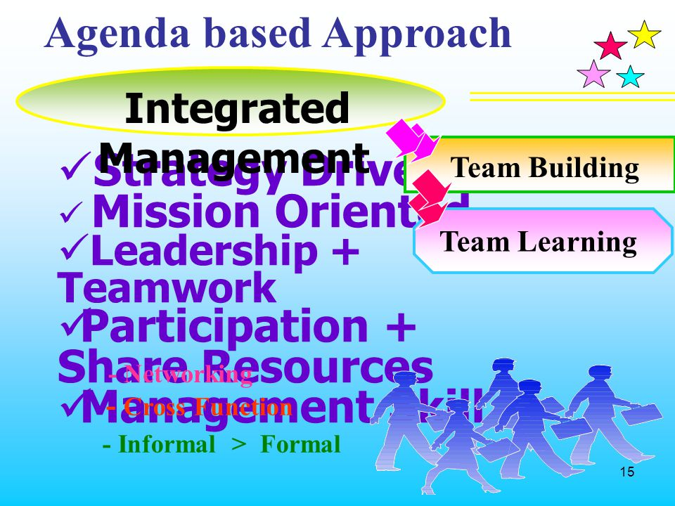 15 Agenda based Approach Strategy Driven Mission Oriented Leadership + Teamwork Participation + Share Resources Management Skill - Cross Function - In