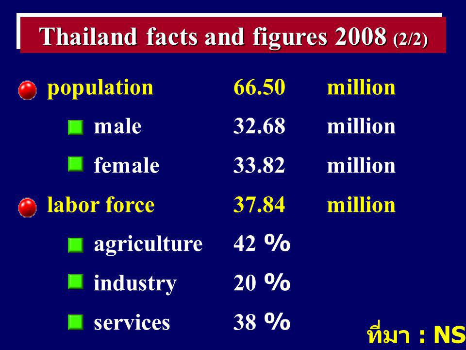 population66.50million male32.68million female33.82million labor force37.84million agriculture42 % industry20 % services38 % Thailand facts and figures 2008 (2/2) ที่มา : NSO