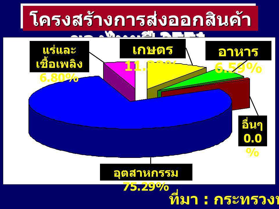 ที่มา : กระทรวงพาณิชย์ โครงสร้างการส่งออกสินค้า ของไทยปี 2551 อุตสาหกรรม 75.29% แร่และ เชื้อเพลิง 6.80% เกษตร 11.32% อาหาร 6.59% อื่นๆ 0.0 %