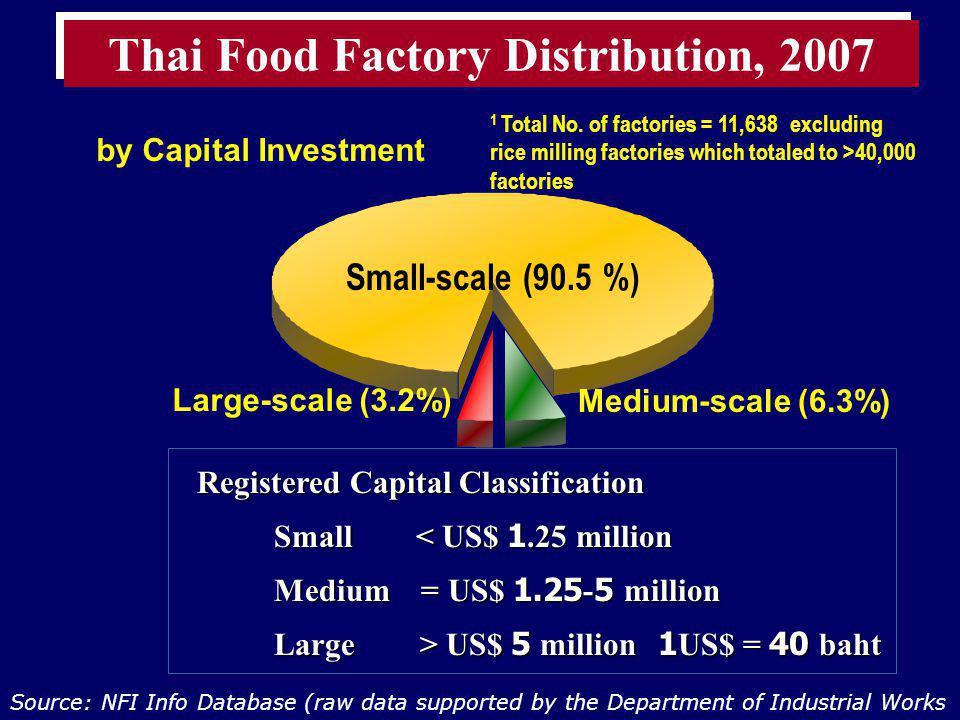 Registered Capital Classification Registered Capital Classification Small < US$ 1.25 million Medium = US$ 1.25-5 million Large > US$ 5 million1US$ = 4