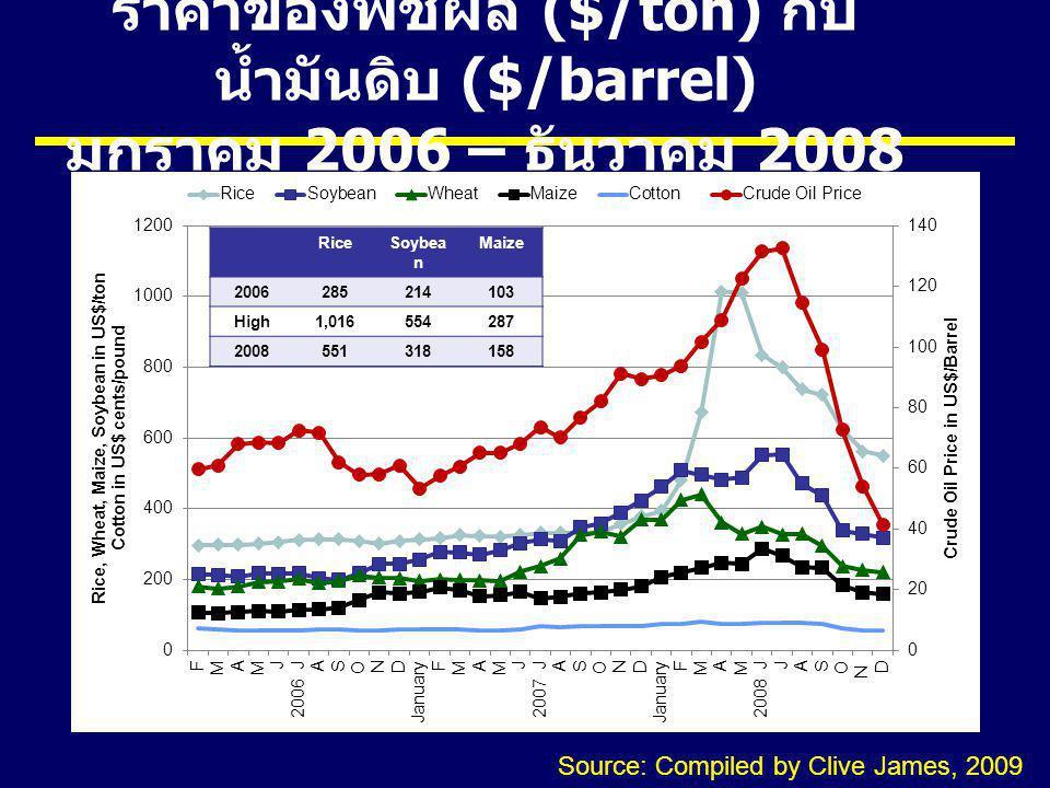 ราคาของพืชผล ($/ton) กับ น้ำมันดิบ ($/barrel) มกราคม 2006 – ธันวาคม 2008 RiceSoybea n Maize 2006285214103 High1,016554287 2008551318158 Source: Compil