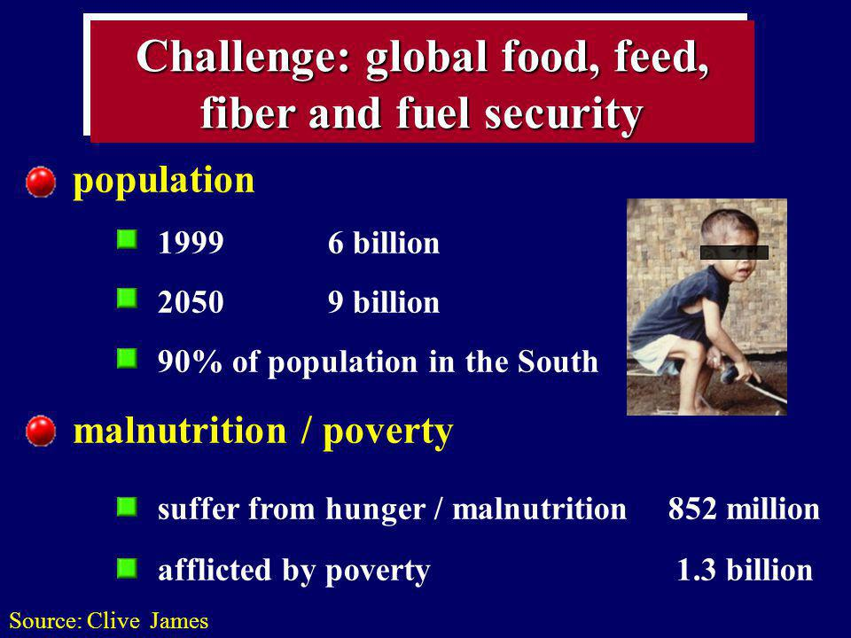 Challenge: global food, feed, fiber and fuel security population 19996 billion 20509 billion 90% of population in the South malnutrition / poverty suf