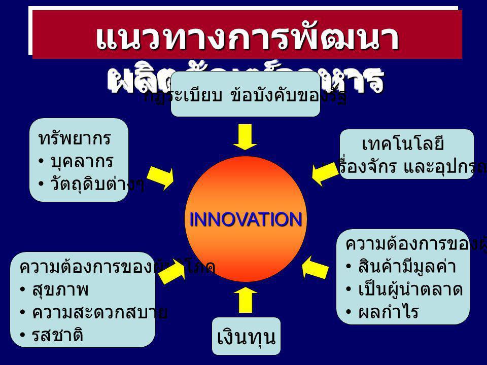แนวทางการพัฒนา ผลิตภัณฑ์อาหาร INNOVATION เทคโนโลยี เครื่องจักร และอุปกรณ์ ทรัพยากร บุคลากร วัตถุดิบต่างๆ เงินทุน ความต้องการของผู้ผลิต สินค้ามีมูลค่า