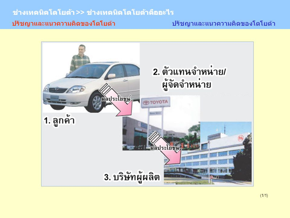 TOYOTA Technician >> What is the TOYOTA Technician (7/11) 6.