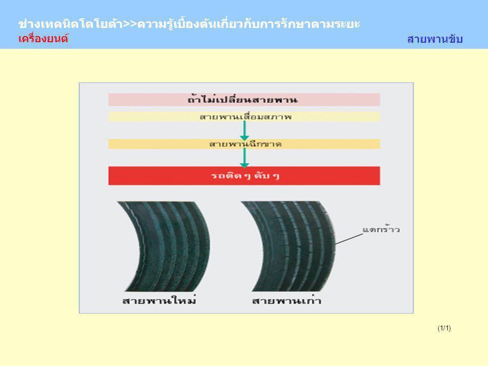 TOYOTA Technician >> Basic Knowledge of Periodic Maintenance (1/1) สายพานขับ ช่างเทคนิคโตโยต้า>>ความรู้เบื้องต้นเกี่ยวกับการรักษาตามระยะ เครื่องยนต์