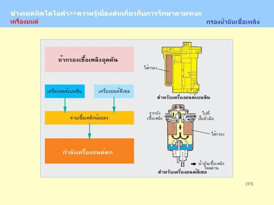 TOYOTA Technician >> Basic Knowledge of Periodic Maintenance (1/1) กรองน้ำมันเชื้อเพลิง ช่างเทคนิคโตโยต้า>>ความรู้เบื้องต้นเกี่ยวกับการรักษาตามระยะ เครื่องยนต์