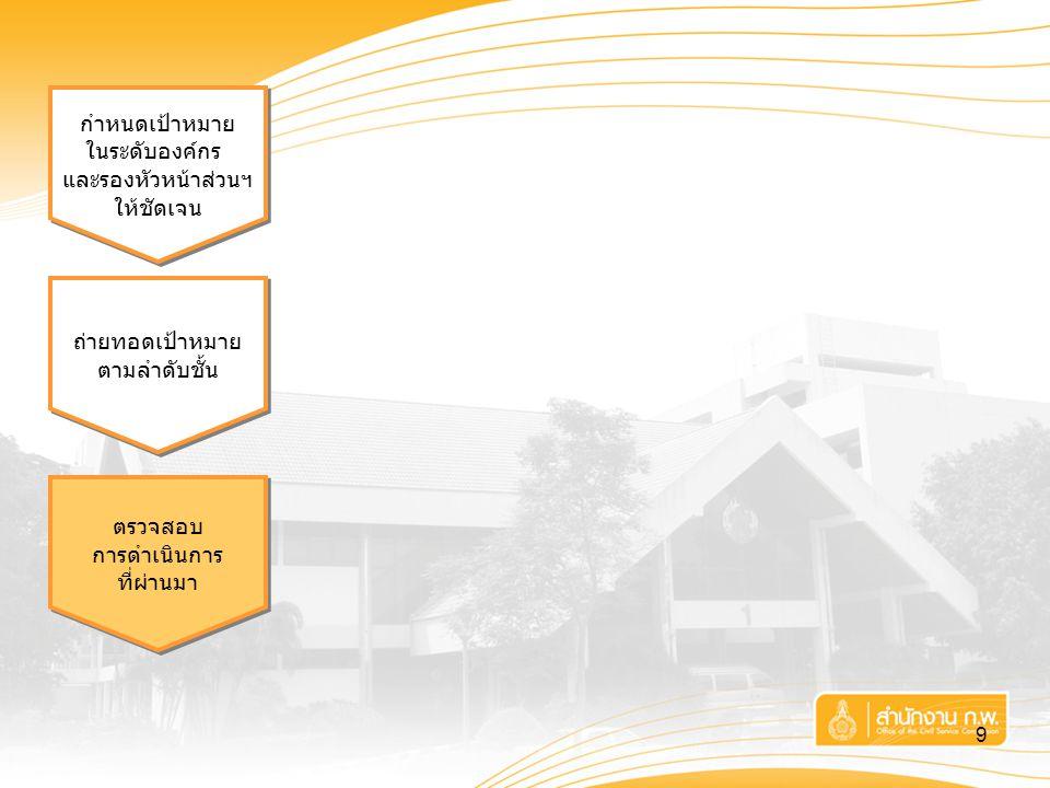 9 กำหนดเป้าหมาย ในระดับองค์กร และรองหัวหน้าส่วนฯ ให้ชัดเจน กำหนดเป้าหมาย ในระดับองค์กร และรองหัวหน้าส่วนฯ ให้ชัดเจน ถ่ายทอดเป้าหมาย ตามลำดับชั้น ถ่ายท