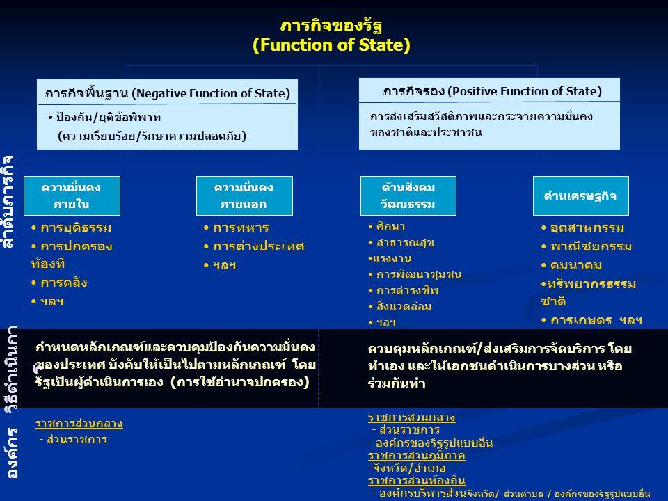 ภารกิจของรัฐ * (Function of State) ผู้พิทักษ์ (Protector) ผู้จัดหา (Provider) ผู้ควบคุมเศรษฐกิจ (Regulator) ผู้ประกอบการทางเศรษฐกิจ (Entrepreneur) อนุญาโตตุลาการ (Umpire Arbitrator) ป้องกันความมั่นคง ของ ประเทศ รักษาความสงบ เรียบร้อยายใน ประเทศ หาบริการและ สวัสดิการ ขั้นต่ำให้ ประชาชน (รัฐสวัสดิการ) ควบคุมกิจกรรมต่าง ๆ ของประชาชน ควบคุมธุรกิจเอกชนให้ ปฏิบัติตามกฎหมาย ส่งเสริมช่วยเหลือธุรกิจ เอกชน การบังคับเอกชนให้ข้ออนุญาตก่อน ดำเนินการในบางเรื่อง การประกอบการ ในทางเศรษฐกิจ ของภาครัฐ การคานประโยชน์และ ตัดสินปัญหาข้อโต้แย้ง ระหว่างกลุ่มชนต่าง ๆ ใน สังคม ลักษณะภารกิจ กิจการกลาโหม กิจการมหาดไทย การต่างประเทศ กิจการคลัง กิจการสาธารณสุข กิจการศึกษา การสังคมสงเคราะห์ กิจการจัดหางาน การพาณิชย์ กิจการธนาคาร กิจการกำหนด ค่าแรงขั้นต่ำ กิจการรัฐวิสาหกิจ กิจการยุติธรรม กิจการมหาดไทย ส่วนราชการ ส่วนกลาง ส่วนภูมิภาค ส่วนราชการ ส่วนกลาง ส่วนภูมิภาค ส่วนท้องถิ่น ส่วนราชการ ส่วนกลาง ส่วนภูมิภาค ส่วนท้องถิ่น รัฐวิสาหกิจ ส่วนกลาง ส่วนราชการ ส่วนกลาง ส่วนภูมิภาค ลักษณะงาน องค์กร * ศาสตราจารย์ W.