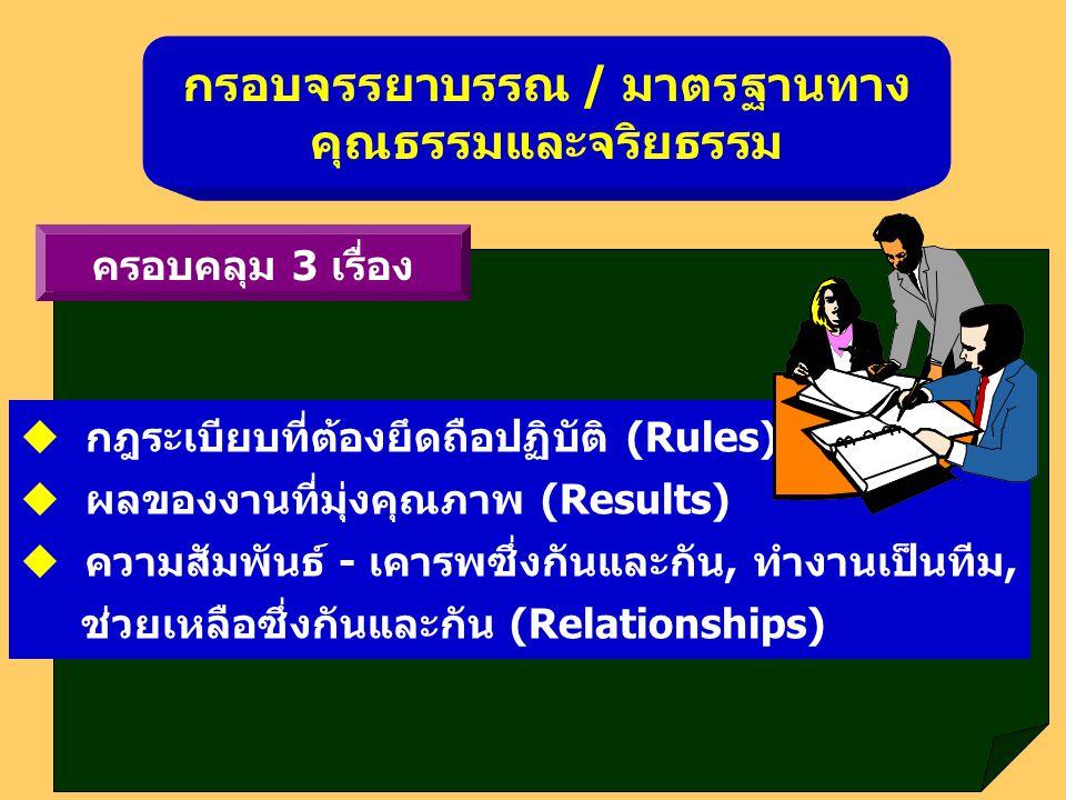 กรอบจรรยาบรรณ / มาตรฐานทาง คุณธรรมและจริยธรรม  กฎระเบียบที่ต้องยึดถือปฏิบัติ (Rules)  ผลของงานที่มุ่งคุณภาพ (Results)  ความสัมพันธ์ - เคารพซึ่งกันแ