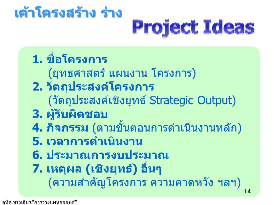 เค้าโครงสร้าง ร่าง 1. ชื่อโครงการ (ยุทธศาสตร์ แผนงาน โครงการ) 2. วัตถุประสงค์โครงการ (วัตถุประสงค์เชิงยุทธ์ Strategic Output) 3. ผู้รับผิดชอบ 4. กิจกร