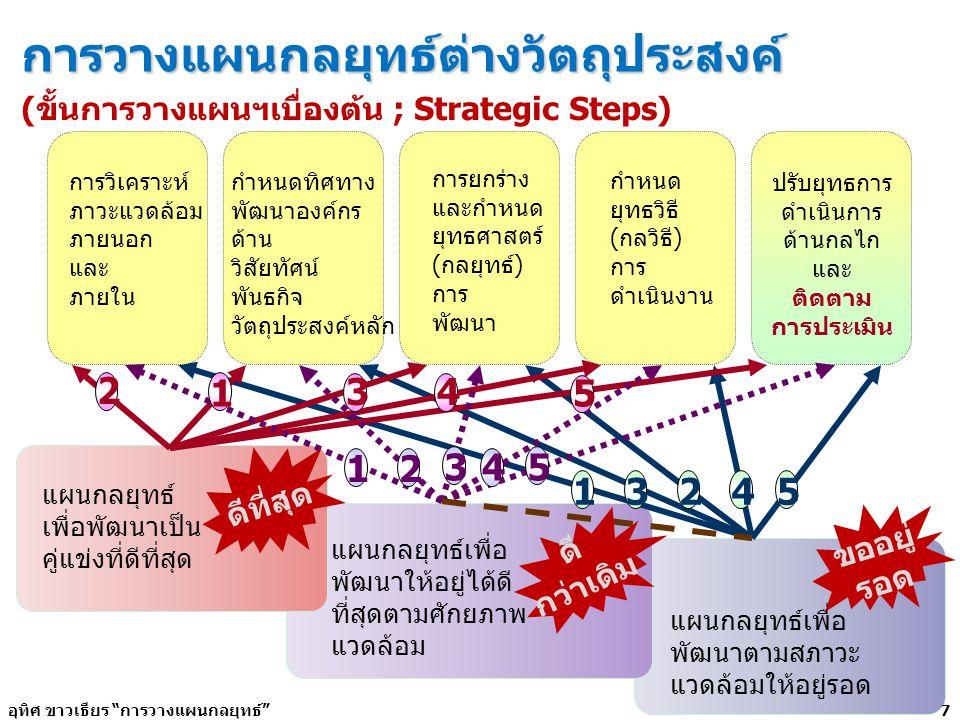 การวางแผนกลยุทธ์ต่างวัตถุประสงค์ (ขั้นการวางแผนฯเบื่องต้น ; Strategic Steps) การวิเคราะห์ ภาวะแวดล้อม ภายนอก และ ภายใน กำหนดทิศทาง พัฒนาองค์กร ด้าน วิ