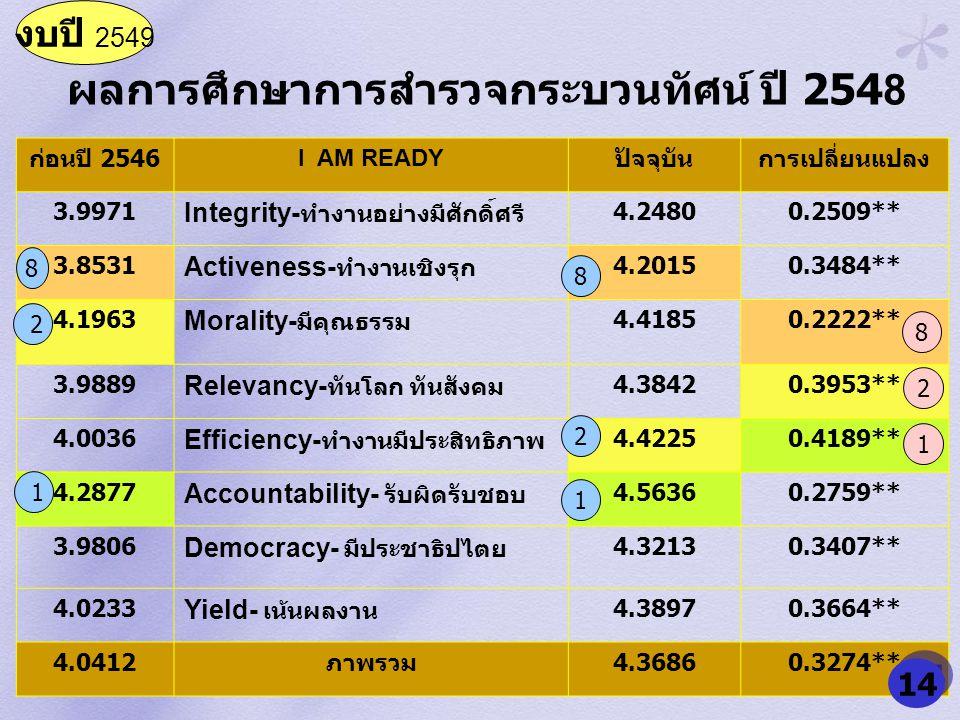 ผลการศึกษาการสำรวจกระบวนทัศน์ ปี 2548 ก่อนปี 2546 I AM READY ปัจจุบันการเปลี่ยนแปลง 3.9971 Integrity- ทำงานอย่างมีศักดิ์ศรี 4.24800.2509** 3.8531 Acti
