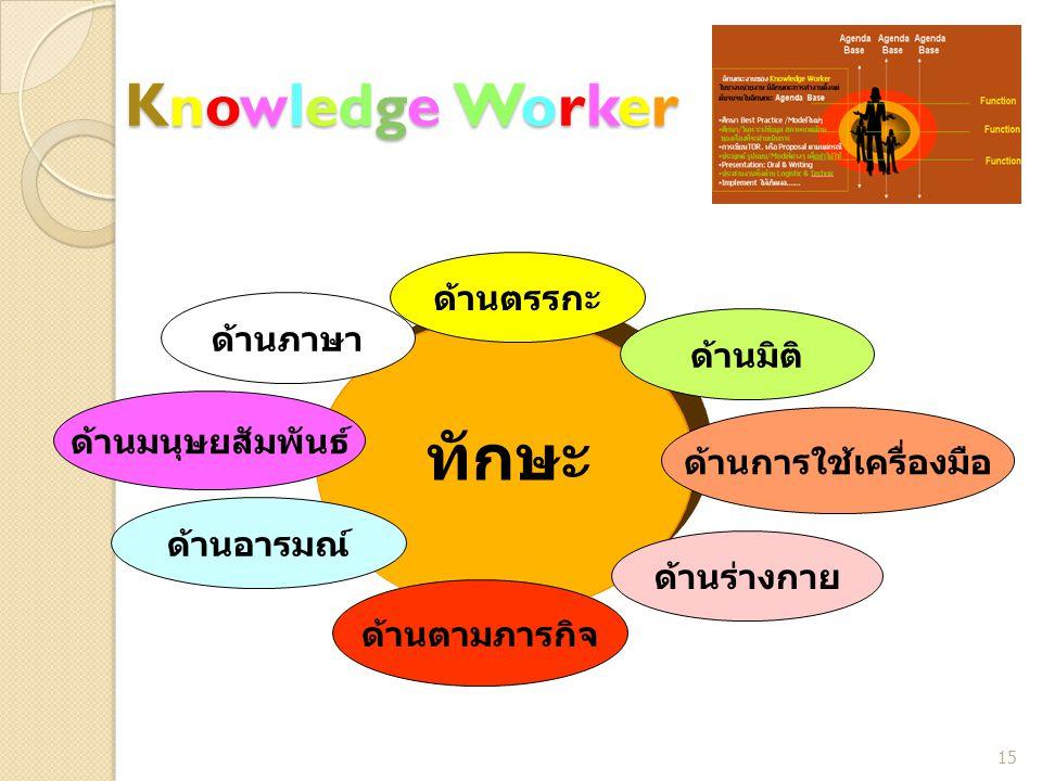 Knowledge WorkerKnowledge WorkerKnowledge WorkerKnowledge Worker ทักษะ ด้านภาษา ด้าน ตรรกะ ด้าน มิติ ด้านการใช้เครื่องมือ ด้าน ร่างกาย ด้าน ตามภารกิจ