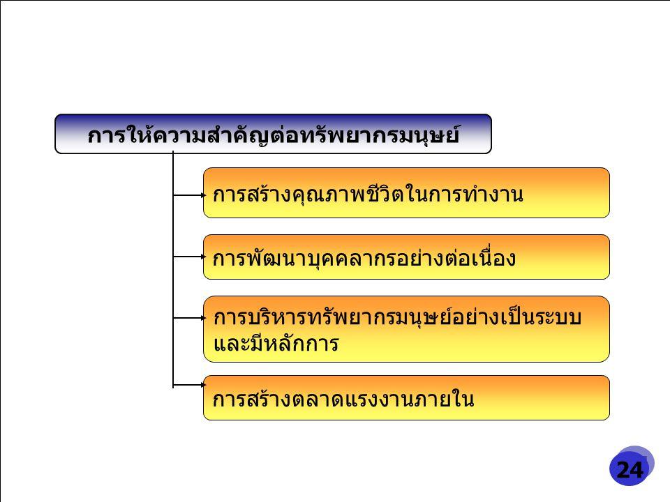 บริษัท ปูนซิเมนต์ไทย มหาชน จำกัด 19 การสร้างคุณภาพชีวิตในการทำงาน การพัฒนาบุคคลากรอย่างต่อเนื่อง การสร้างตลาดแรงงานภายใน การให้ความสำคัญต่อทรัพยากรมนุ