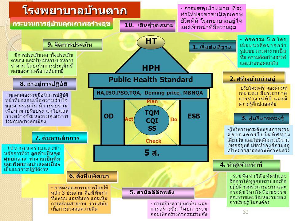 32 HT HPH Public Health Standard 5 ส. ODESB HA,ISO,PSO,TQA, Deming price, MBNQA TQM CQI SS Do Act Plan Check 1. เริ่มต้นที่ฐาน - กิจกรรม 5 ส โดย เน้นแ