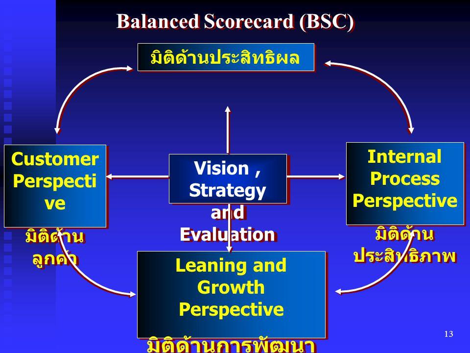 13 Balanced Scorecard (BSC) มิติด้านประสิทธิผล Customer Perspecti ve มิติด้าน ลูกค้า Customer Perspecti ve มิติด้าน ลูกค้า Vision, Strategy and Evalua