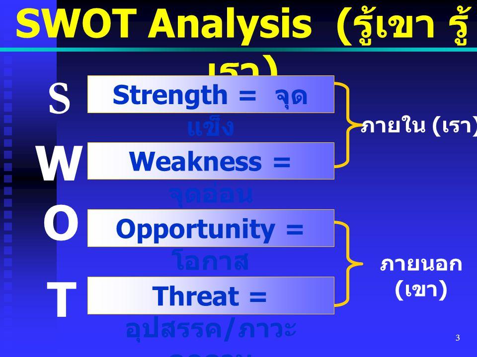 3 SWOT Analysis ( รู้เขา รู้ เรา ) Strength = จุด แข็ง Weakness = จุดอ่อน Opportunity = โอกาส Threat = อุปสรรค / ภาวะ คุกคาม S W O T ภายใน ( เรา ) ภาย