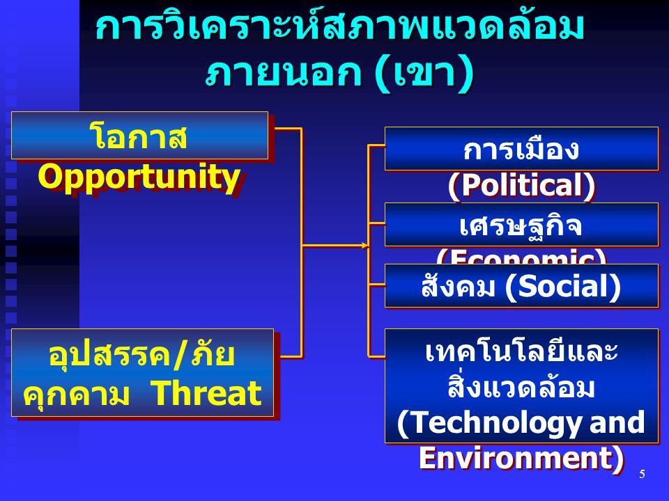 5 การวิเคราะห์สภาพแวดล้อม ภายนอก ( เขา ) เศรษฐกิจ (Economic) สังคม (Social) เทคโนโลยีและ สิ่งแวดล้อม (Technology and Environment) การเมือง (Political)