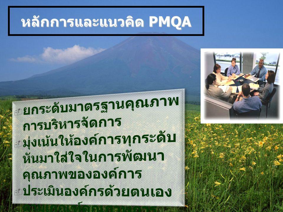 ค่านิยมหลัก 11 ประการ PMQA การให้ความสำคัญกับผู้รับบริการ การให้ความสำคัญกับผู้รับบริการ และผู้มีส่วนได้ส่วนเสีย และผู้มีส่วนได้ส่วนเสีย การมุ่งเน้นอนาคต การมุ่งเน้นอนาคต ความคล่องตัว ความคล่องตัว 4 การนำองค์กรอย่างมีวิสัยทัศน์ การนำองค์กรอย่างมีวิสัยทัศน์ ความเป็นเลิศที่มุ่งเน้น ผู้รับบริการ ความเป็นเลิศที่มุ่งเน้น ผู้รับบริการ การเรียนรู้ขององค์กรและแต่ละบุคคล การเรียนรู้ขององค์กรและแต่ละบุคคล 1 6 5 3 2 ความรับผิดชอบต่อสังคม ความรับผิดชอบต่อสังคม การจัดการเพื่อนวัตกรรม การจัดการเพื่อนวัตกรรม การจัดการโดยใช้ข้อมูลจริง การจัดการโดยใช้ข้อมูลจริง มุมมองในเชิงระบบ มุมมองในเชิงระบบ 11 10 9 8 7 การมุ่งเน้นที่ผลลัพธ์ การมุ่งเน้นที่ผลลัพธ์ และการสร้างคุณค่า และการสร้างคุณค่า
