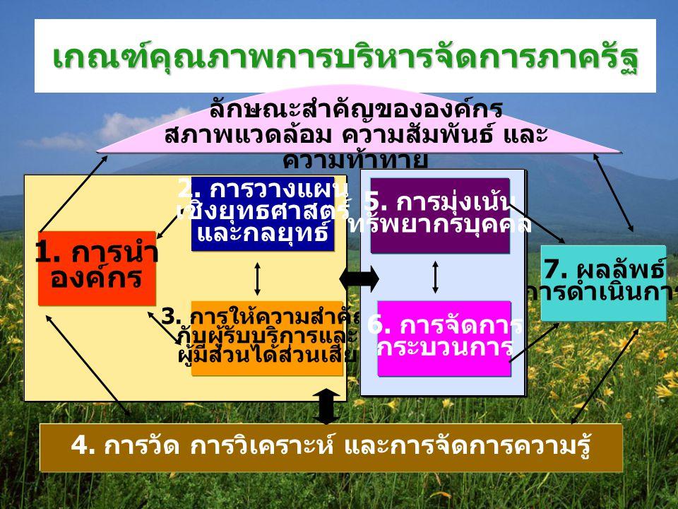 ความเชื่อมโยงเชิงระบบ ของเกณฑ์คุณภาพการบริหารจัดการภาครัฐ ส่วนที่เป็นกระบวนการ กลุ่มการนำองค์กร กลุ่มปฎิบัติการ กลุ่มพื้นฐานของระบบ ส่วนที่เป็นผลลัพธ์ หมวด 7 ผลลัพธ์การดำเนินการ หมวด 1 หมวด 2 หมวด 3 หมวด 5 หมวด 6 หมวด 4